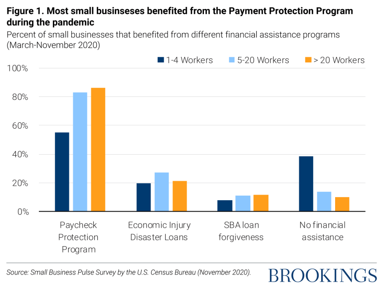 Most small business benefited from the Payment Protection Program during the pandemic