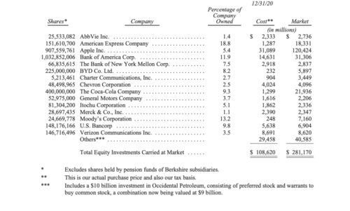 Berkshire Hathaway's 15 largest stock positions.
