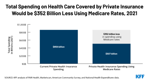 Limiting Private Insurance Reimbursement to Medicare Rates Would Reduce Health Spending by About $350 Billion in 2021