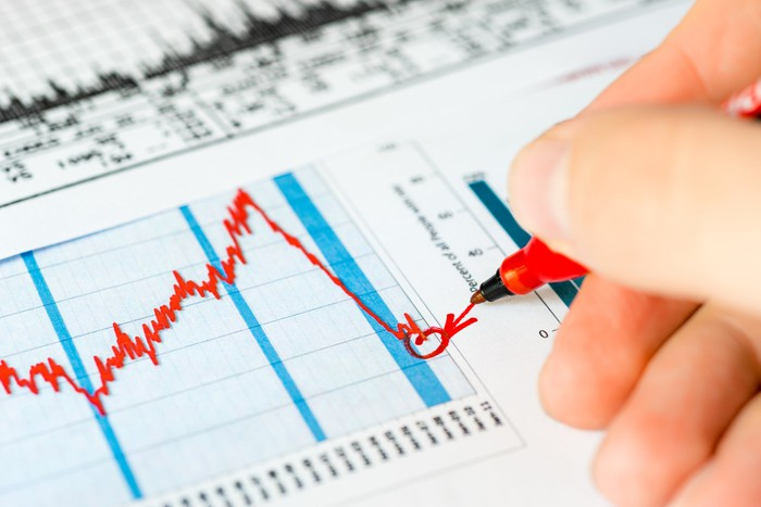 A hand circling and drawing an arrow to the bottom of a steep downtrend in a stock chart.